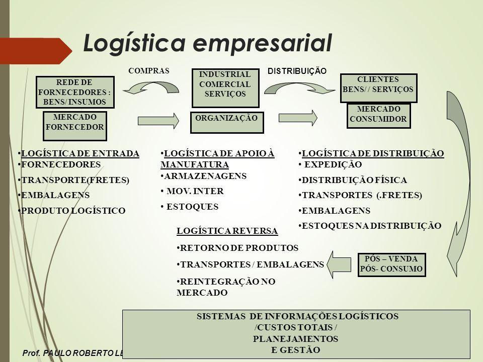 Prof. PAULO ROBERTO LEITE Logística empresarial MERCADO FORNECEDOR ORGANIZAÇÃO MERCADO CONSUMIDOR LOGÍSTICA DE DISTRIBUIÇÃO EXPEDIÇÃO DISTRIBUIÇÃO FÍS