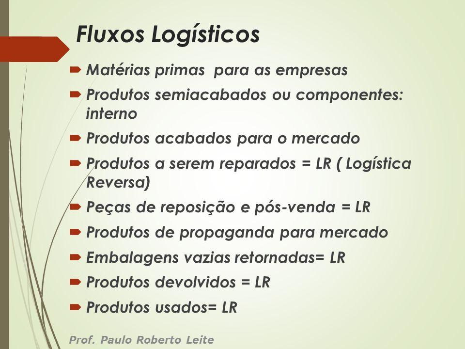 Fluxos Logísticos Matérias primas para as empresas Produtos semiacabados ou componentes: interno Produtos acabados para o mercado Produtos a serem rep