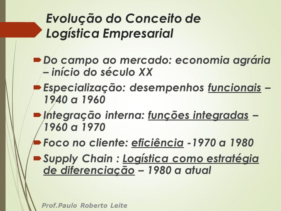 Evolução do Conceito de Logística Empresarial Do campo ao mercado: economia agrária – início do século XX Especialização: desempenhos funcionais – 194