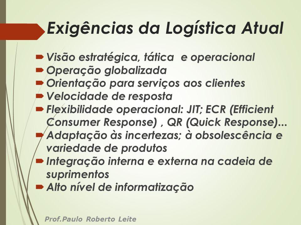 Exigências da Logística Atual Visão estratégica, tática e operacional Operação globalizada Orientação para serviços aos clientes Velocidade de respost