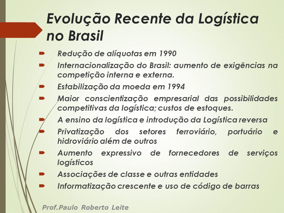 Evolução Recente da Logística no Brasil Redução de alíquotas em 1990 Internacionalização do Brasil: aumento de exigências na competição interna e exte