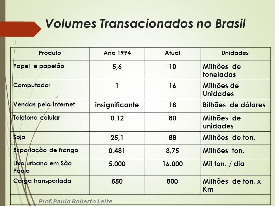 Volumes Transacionados no Brasil Prof.Paulo Roberto Leite ProdutoAno 1994AtualUnidades Papel e papelão 5,610Milhões de toneladas Computador 116Milhões