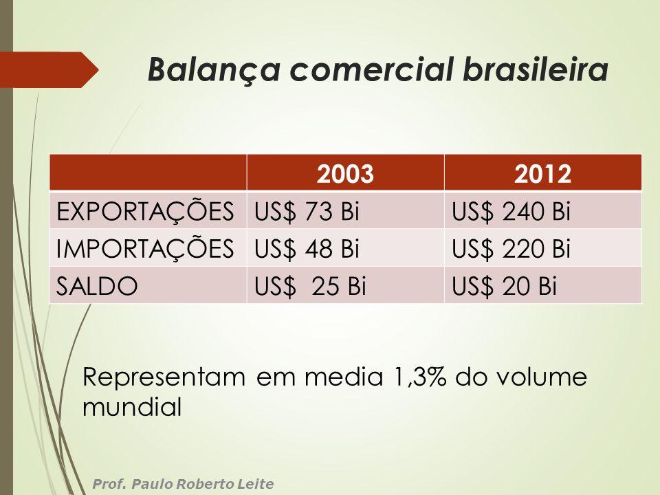 Balança comercial brasileira Prof. Paulo Roberto Leite 20032012 EXPORTAÇÕESUS$ 73 BiUS$ 240 Bi IMPORTAÇÕESUS$ 48 BiUS$ 220 Bi SALDOUS$ 25 BiUS$ 20 Bi
