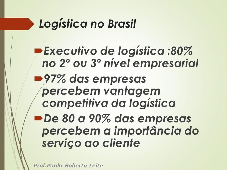 Logística no Brasil Executivo de logística :80% no 2º ou 3º nível empresarial 97% das empresas percebem vantagem competitiva da logística De 80 a 90%