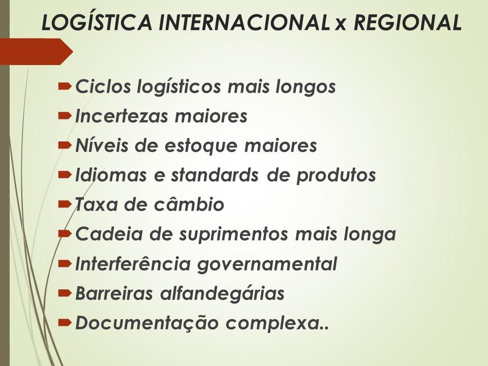 LOGÍSTICA INTERNACIONAL x REGIONAL Ciclos logísticos mais longos Incertezas maiores Níveis de estoque maiores Idiomas e standards de produtos Taxa de