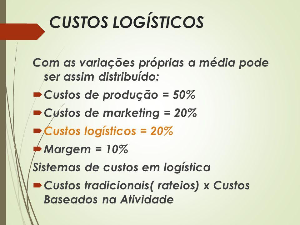 CUSTOS LOGÍSTICOS Com as variações próprias a média pode ser assim distribuído: Custos de produção = 50% Custos de marketing = 20% Custos logísticos =