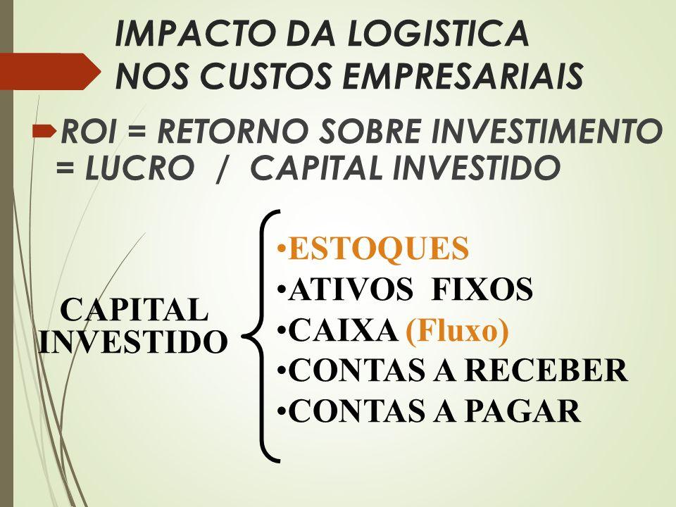 IMPACTO DA LOGISTICA NOS CUSTOS EMPRESARIAIS ROI = RETORNO SOBRE INVESTIMENTO = LUCRO / CAPITAL INVESTIDO CAPITAL INVESTIDO ESTOQUES ATIVOS FIXOS CAIX