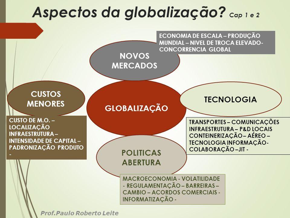 Aspectos da globalização? Cap 1 e 2 Prof.Paulo Roberto Leite GLOBALIZAÇÃO POLITICAS ABERTURA CUSTOS MENORES NOVOS MERCADOS TECNOLOGIA ECONOMIA DE ESCA
