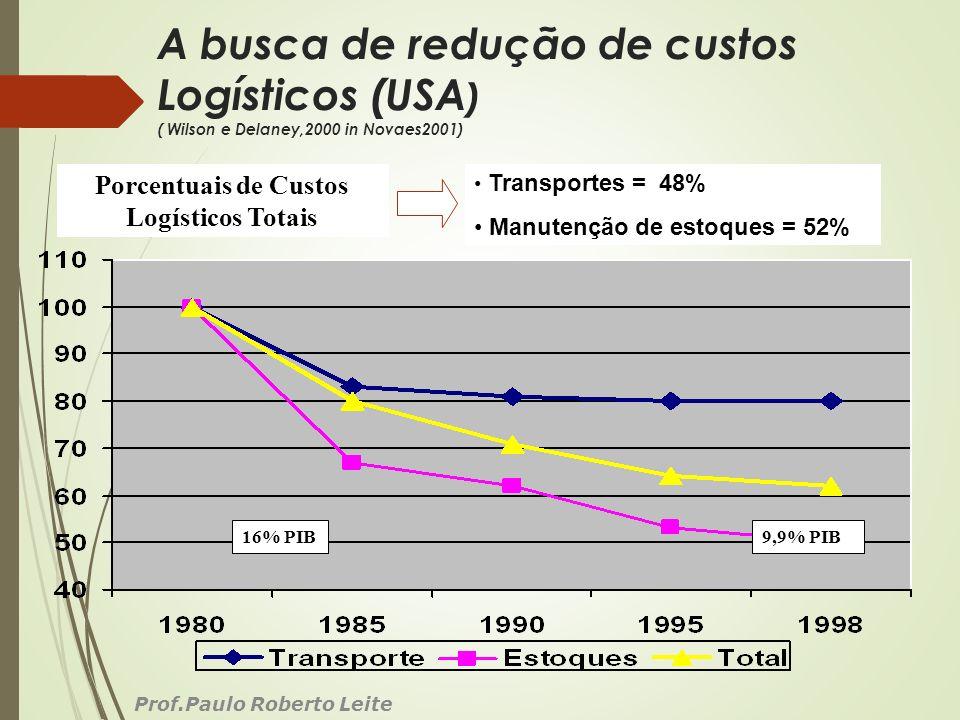 A busca de redução de custos Logísticos (USA ) ( Wilson e Delaney,2000 in Novaes2001) Prof.Paulo Roberto Leite 16% PIB9,9% PIB Porcentuais de Custos L