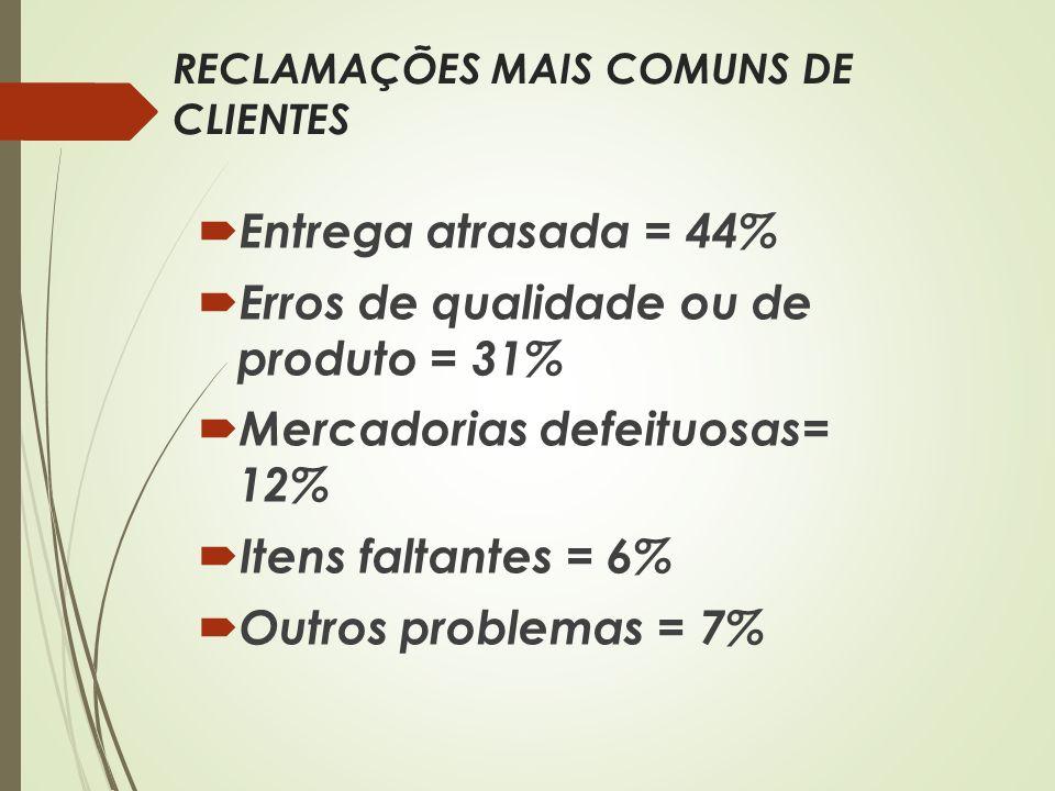 RECLAMAÇÕES MAIS COMUNS DE CLIENTES Entrega atrasada = 44% Erros de qualidade ou de produto = 31% Mercadorias defeituosas= 12% Itens faltantes = 6% Ou