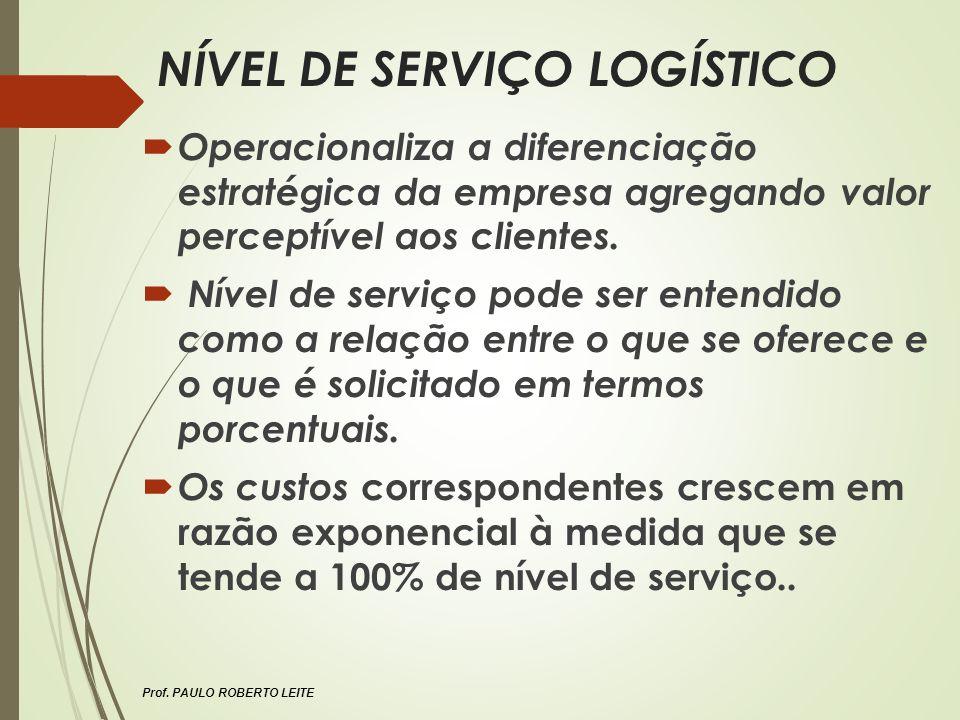 Prof. PAULO ROBERTO LEITE NÍVEL DE SERVIÇO LOGÍSTICO Operacionaliza a diferenciação estratégica da empresa agregando valor perceptível aos clientes. N
