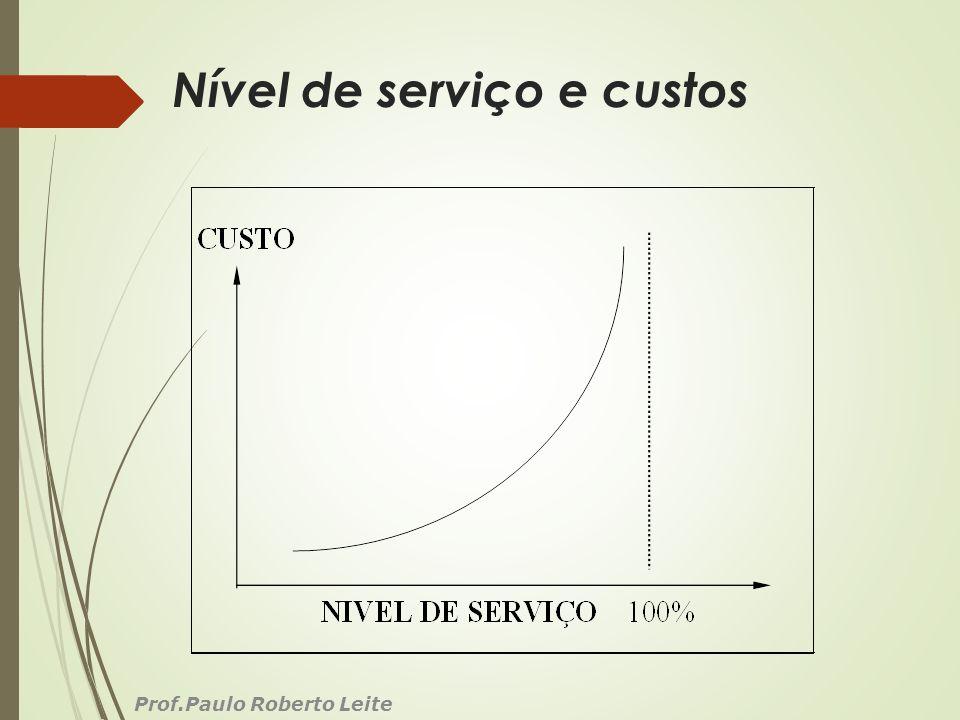 Nível de serviço e custos Prof.Paulo Roberto Leite