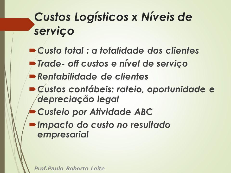 Custos Logísticos x Níveis de serviço Custo total : a totalidade dos clientes Trade- off custos e nível de serviço Rentabilidade de clientes Custos co