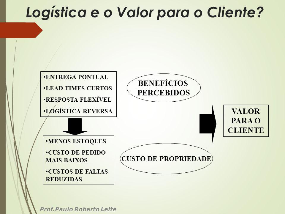 Logística e o Valor para o Cliente? Prof.Paulo Roberto Leite ENTREGA PONTUAL LEAD TIMES CURTOS RESPOSTA FLEXÍVEL LOGÍSTICA REVERSA MENOS ESTOQUES CUST