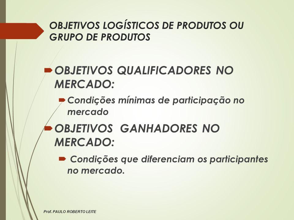 Prof. PAULO ROBERTO LEITE OBJETIVOS LOGÍSTICOS DE PRODUTOS OU GRUPO DE PRODUTOS OBJETIVOS QUALIFICADORES NO MERCADO: Condições mínimas de participação