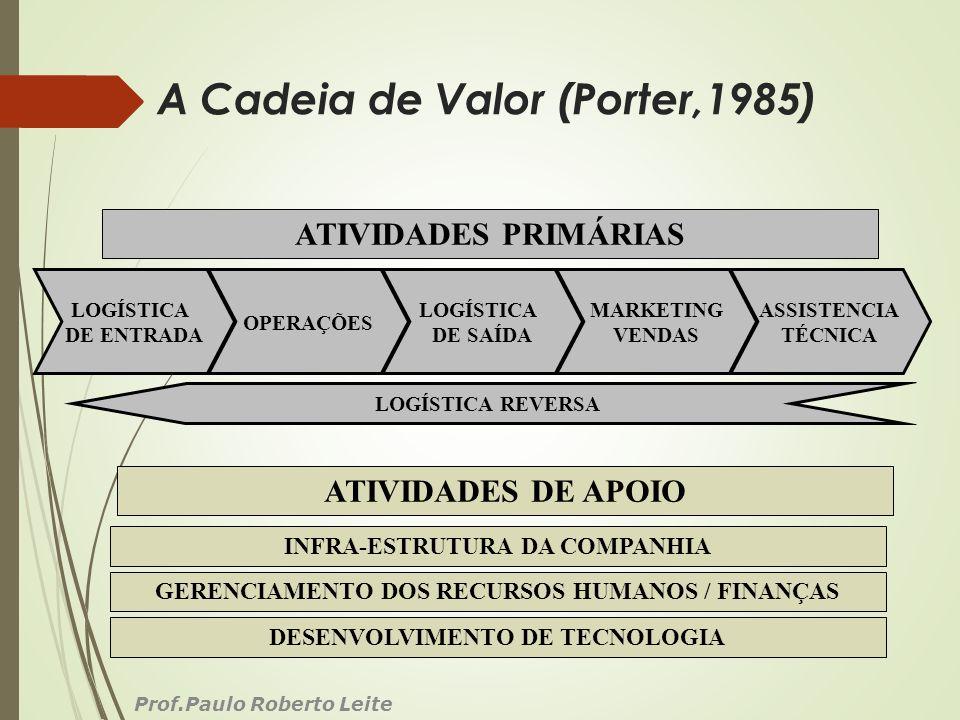 A Cadeia de Valor (Porter,1985) Prof.Paulo Roberto Leite LOGÍSTICA DE ENTRADA LOGÍSTICA REVERSA OPERAÇÕES LOGÍSTICA DE SAÍDA MARKETING VENDAS ASSISTEN