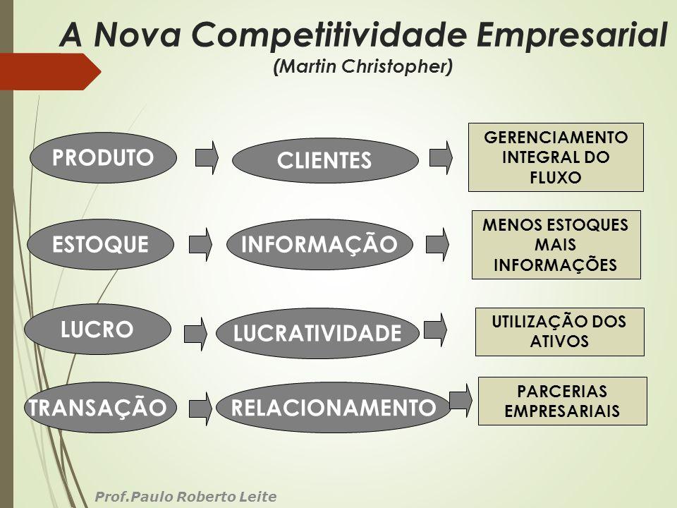 A Nova Competitividade Empresarial (Martin Christopher) Prof.Paulo Roberto Leite PRODUTO CLIENTES ESTOQUEINFORMAÇÃO LUCRO LUCRATIVIDADE TRANSAÇÃORELAC