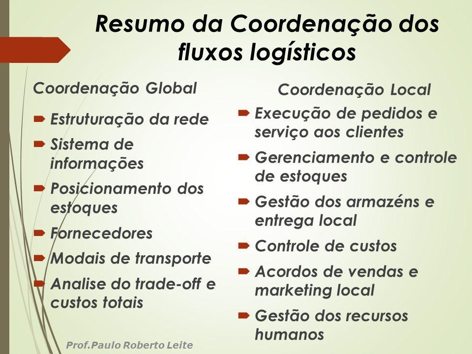 Resumo da Coordenação dos fluxos logísticos Coordenação Global Estruturação da rede Sistema de informações Posicionamento dos estoques Fornecedores Mo