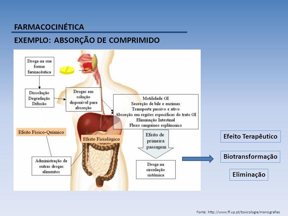 FARMACOCINÉTICA EXEMPLO: ABSORÇÃO DE COMPRIMIDO Fonte: http://www.ff.up.pt/toxicologia/monografias Biotransformação Eliminação Efeito Terapêutico