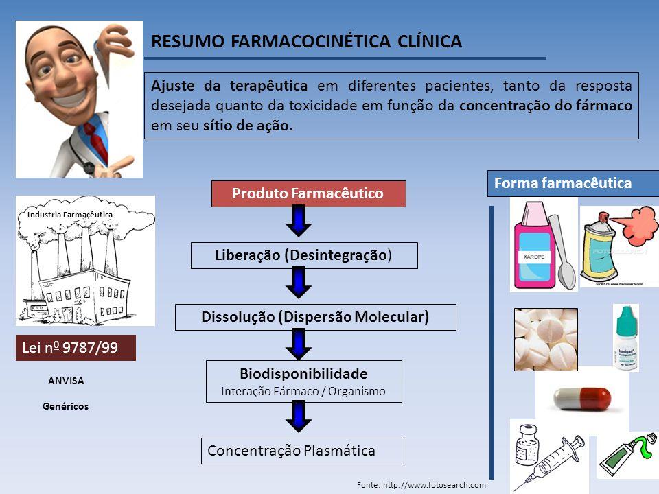 Fonte: http://www.fotosearch.com RESUMO FARMACOCINÉTICA CLÍNICA Ajuste da terapêutica em diferentes pacientes, tanto da resposta desejada quanto da toxicidade em função da concentração do fármaco em seu sítio de ação.