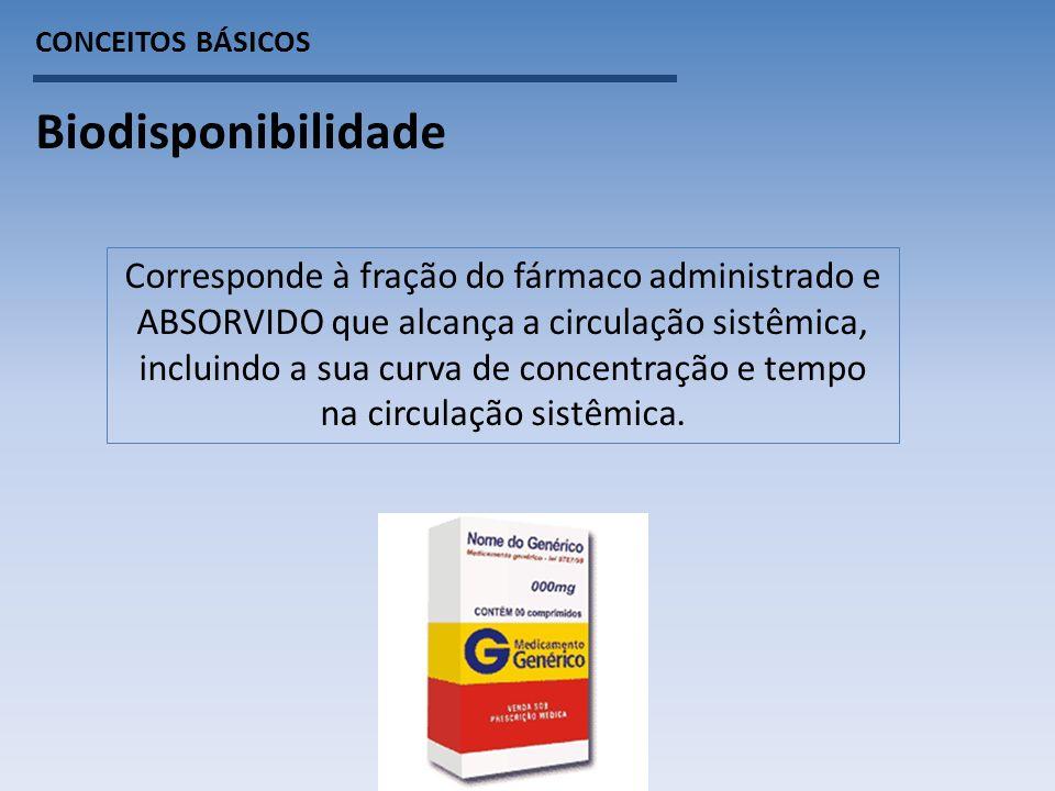 CONCEITOS BÁSICOS Biodisponibilidade Corresponde à fração do fármaco administrado e ABSORVIDO que alcança a circulação sistêmica, incluindo a sua curva de concentração e tempo na circulação sistêmica.