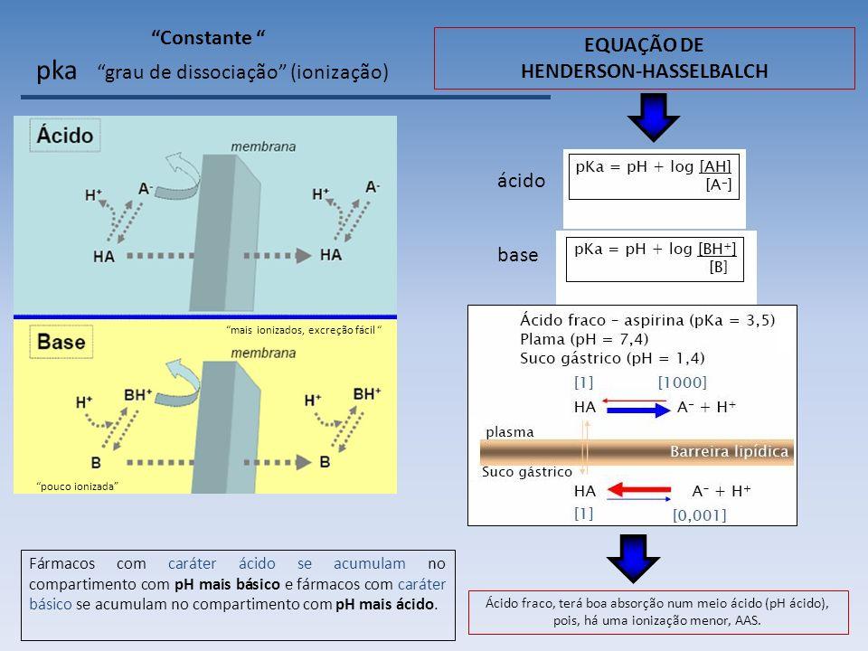 pka ácido base Fármacos com caráter ácido se acumulam no compartimento com pH mais básico e fármacos com caráter básico se acumulam no compartimento com pH mais ácido.