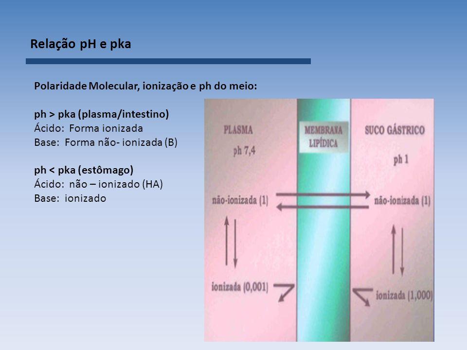 Relação pH e pka Polaridade Molecular, ionização e ph do meio: ph > pka (plasma/intestino) Ácido: Forma ionizada Base: Forma não- ionizada (B) ph < pka (estômago) Ácido: não – ionizado (HA) Base: ionizado