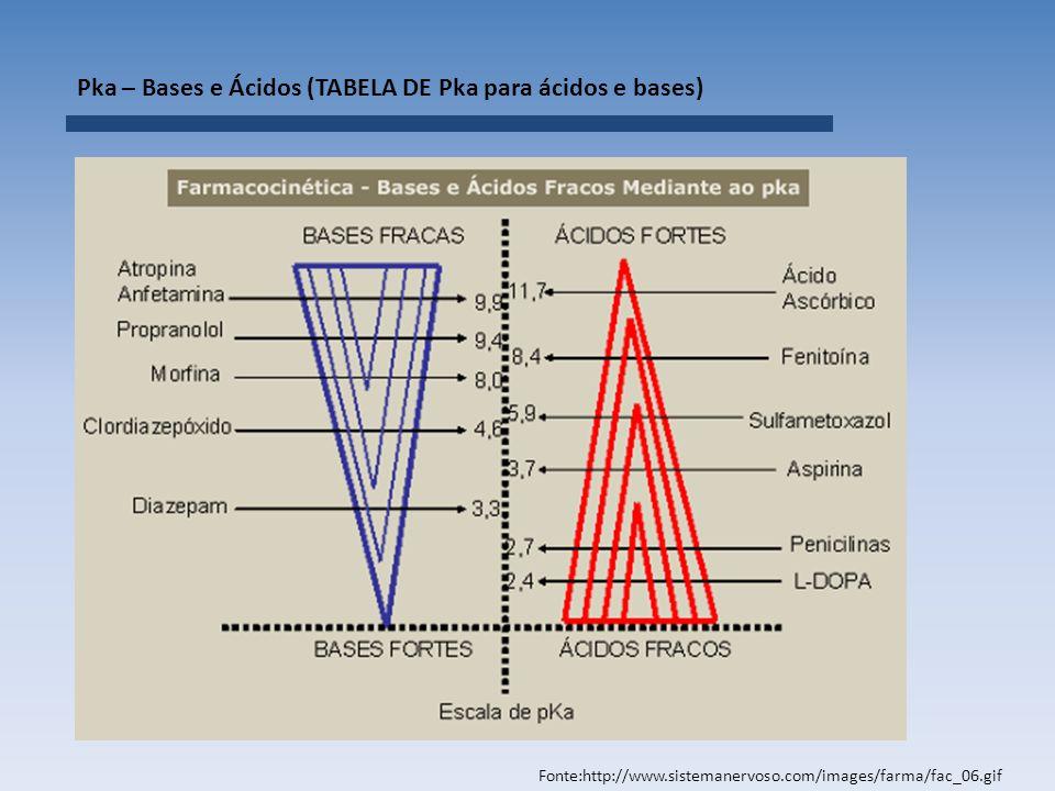 Pka – Bases e Ácidos (TABELA DE Pka para ácidos e bases) Fonte:http://www.sistemanervoso.com/images/farma/fac_06.gif