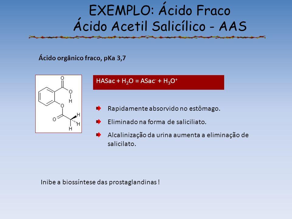 EXEMPLO: Ácido Fraco Ácido Acetil Salicílico - AAS Ácido orgânico fraco, pKa 3,7 Rapidamente absorvido no estômago.