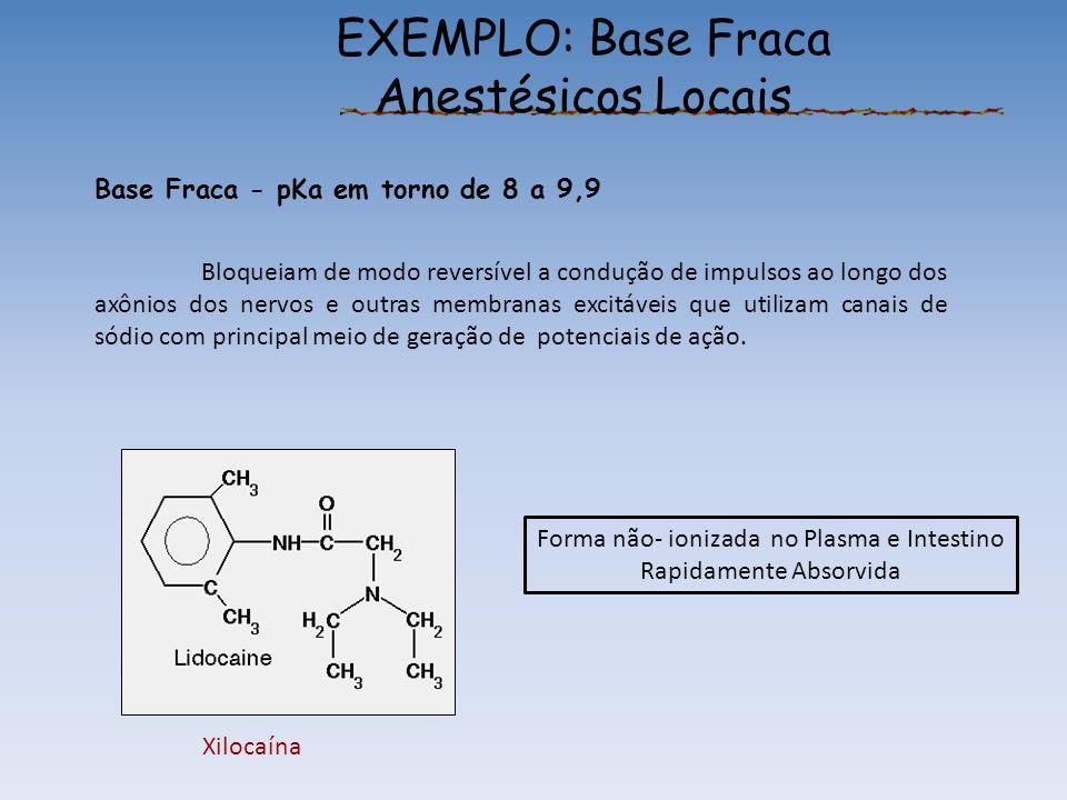 EXEMPLO: Base Fraca Anestésicos Locais Base Fraca - pKa em torno de 8 a 9,9 Bloqueiam de modo reversível a condução de impulsos ao longo dos axônios dos nervos e outras membranas excitáveis que utilizam canais de sódio com principal meio de geração de potenciais de ação.