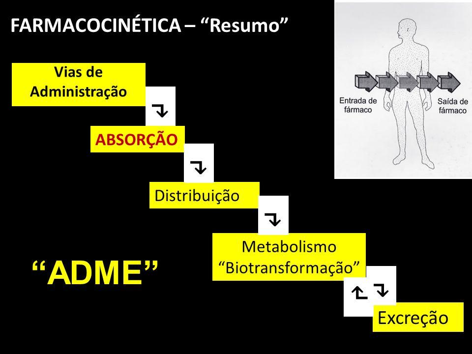FARMACOCINÉTICA – Resumo Vias de Administração ABSORÇÃO Distribuição Metabolismo Biotransformação Excreção ADME