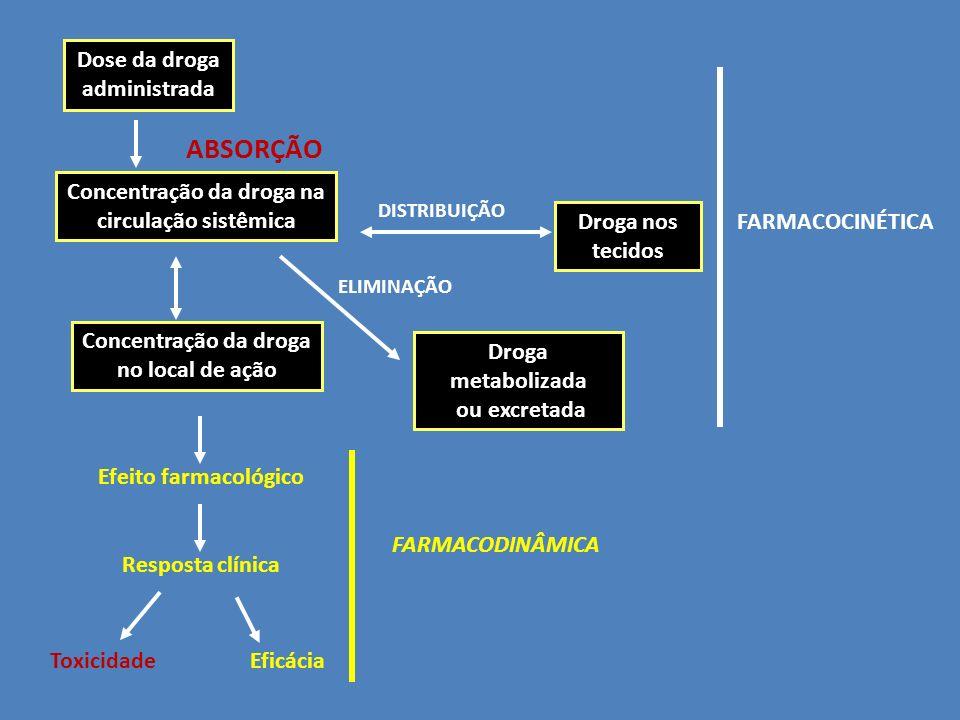 Dose da droga administrada Concentração da droga na circulação sistêmica Concentração da droga no local de ação Efeito farmacológico Resposta clínica ToxicidadeEficácia ABSORÇÃO DISTRIBUIÇÃO ELIMINAÇÃO Droga metabolizada ou excretada Droga nos tecidos FARMACOCINÉTICA FARMACODINÂMICA