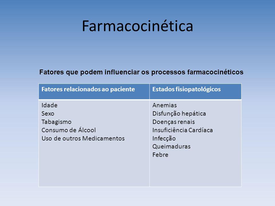 Farmacocinética Fatores relacionados ao pacienteEstados fisiopatológicos Idade Sexo Tabagismo Consumo de Álcool Uso de outros Medicamentos Anemias Disfunção hepática Doenças renais Insuficiência Cardíaca Infecção Queimaduras Febre Fatores que podem influenciar os processos farmacocinéticos