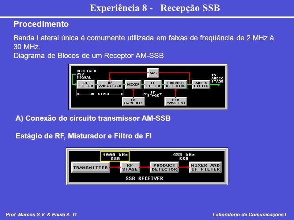 Experiência 8 - Recepção SSB Prof. Marcos S.V. & Paulo A. G. Laboratório de Comunicações I Banda Lateral única é comumente utilizada em faixas de freq