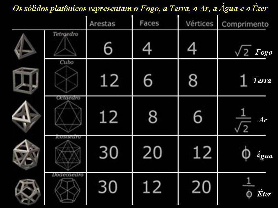 Os sólidos e as figuras geométricas são condensados de energia e se relacionam aos números, aos sons, às cores, aos fogos e aos Raios. Concentram gran