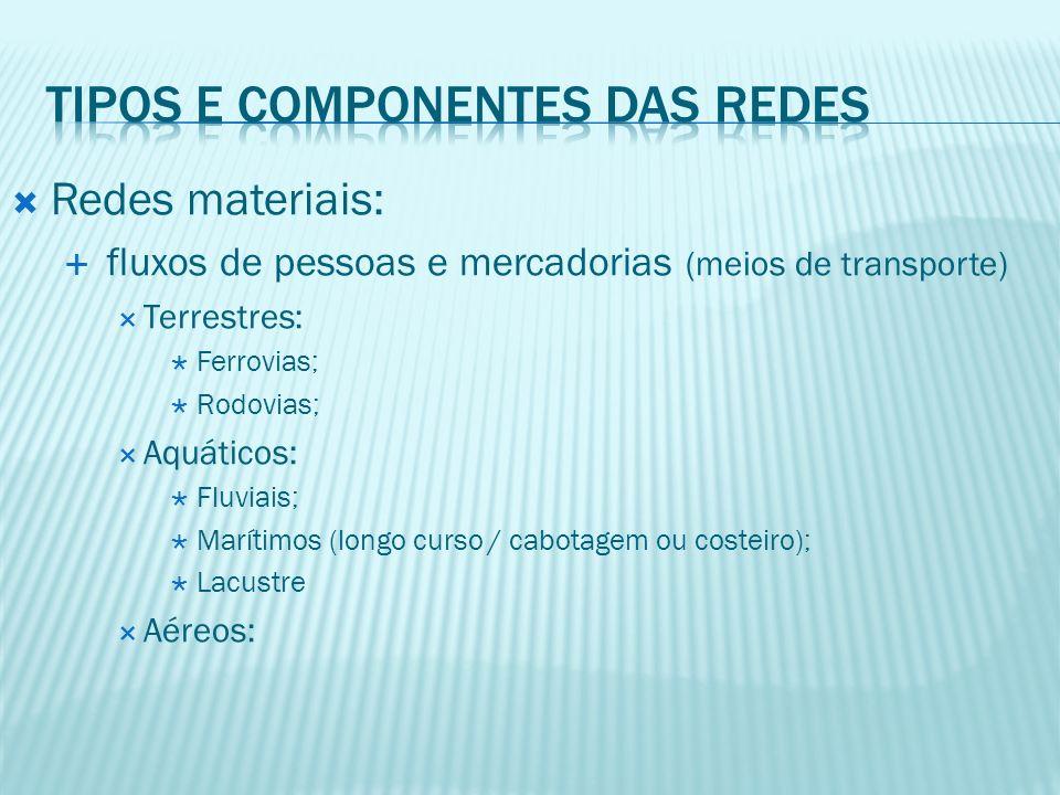 Redes materiais: fluxos de pessoas e mercadorias (meios de transporte) Terrestres: Ferrovias; Rodovias; Aquáticos: Fluviais; Marítimos (longo curso / cabotagem ou costeiro); Lacustre Aéreos: