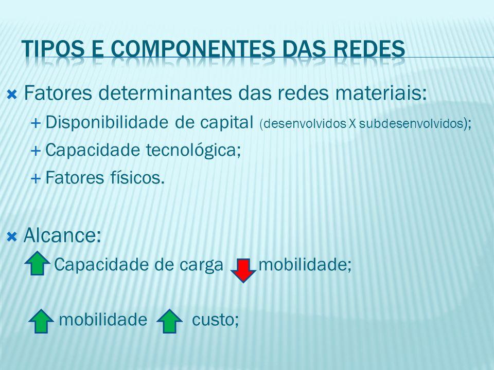 Fatores determinantes das redes materiais: Disponibilidade de capital (desenvolvidos X subdesenvolvidos ); Capacidade tecnológica; Fatores físicos.
