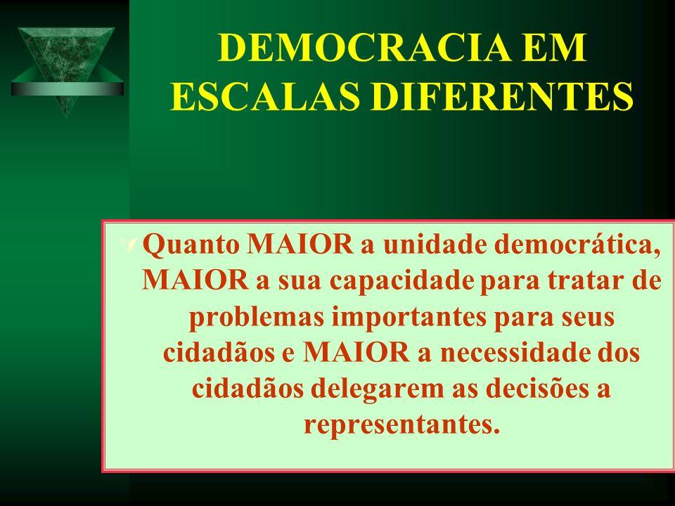 DEMOCRACIA EM ESCALAS DIFERENTES Quanto MAIOR a unidade democrática, MAIOR a sua capacidade para tratar de problemas importantes para seus cidadãos e