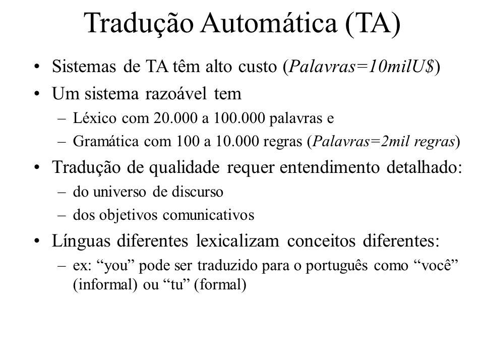 Tradução Automática (TA) Sistemas de TA têm alto custo (Palavras=10milU$) Um sistema razoável tem –Léxico com 20.000 a 100.000 palavras e –Gramática c