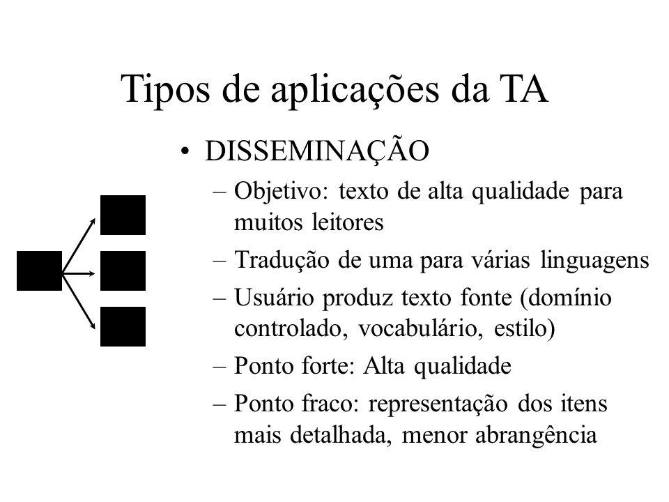 Tipos de aplicações da TA DISSEMINAÇÃO –Objetivo: texto de alta qualidade para muitos leitores –Tradução de uma para várias linguagens –Usuário produz