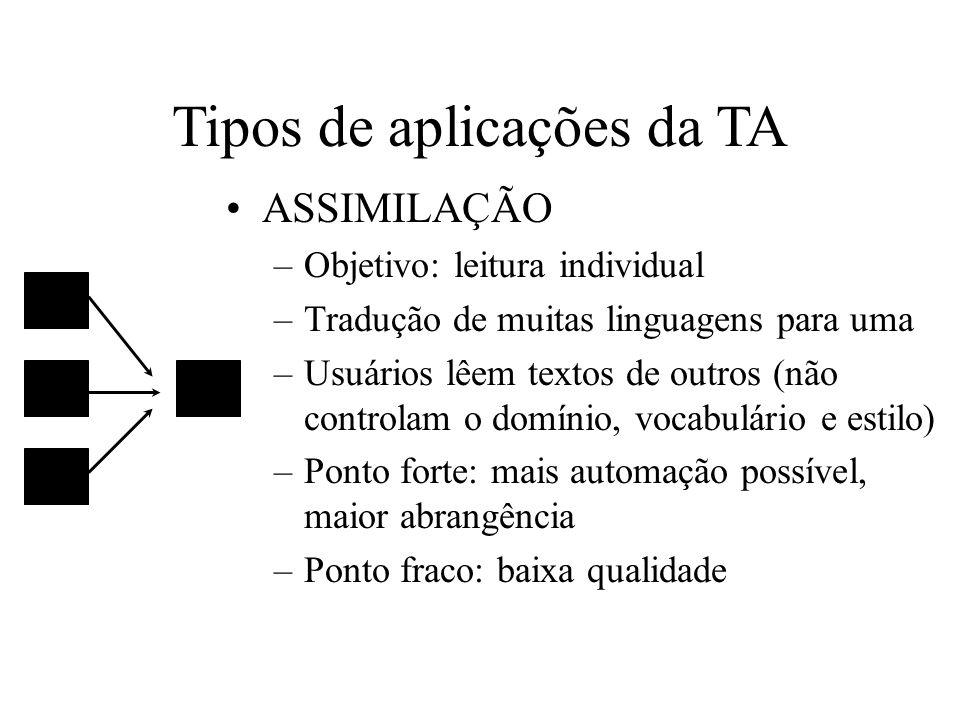 Tipos de aplicações da TA ASSIMILAÇÃO –Objetivo: leitura individual –Tradução de muitas linguagens para uma –Usuários lêem textos de outros (não contr