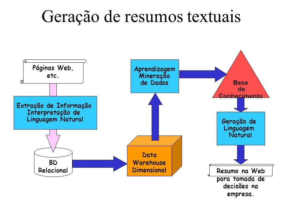 Geração de resumos textuais BD Relacional Base de Conhecimento Data Warehouse Dimensional Aprendizagem Mineração de Dados Geração de Linguagem Natural