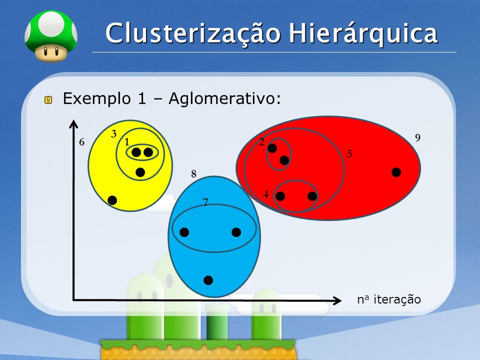 LOGO Clusterização Hierárquica Exemplo 1 – Aglomerativo: n a iteração 12 3 4 6 9 5 7 8