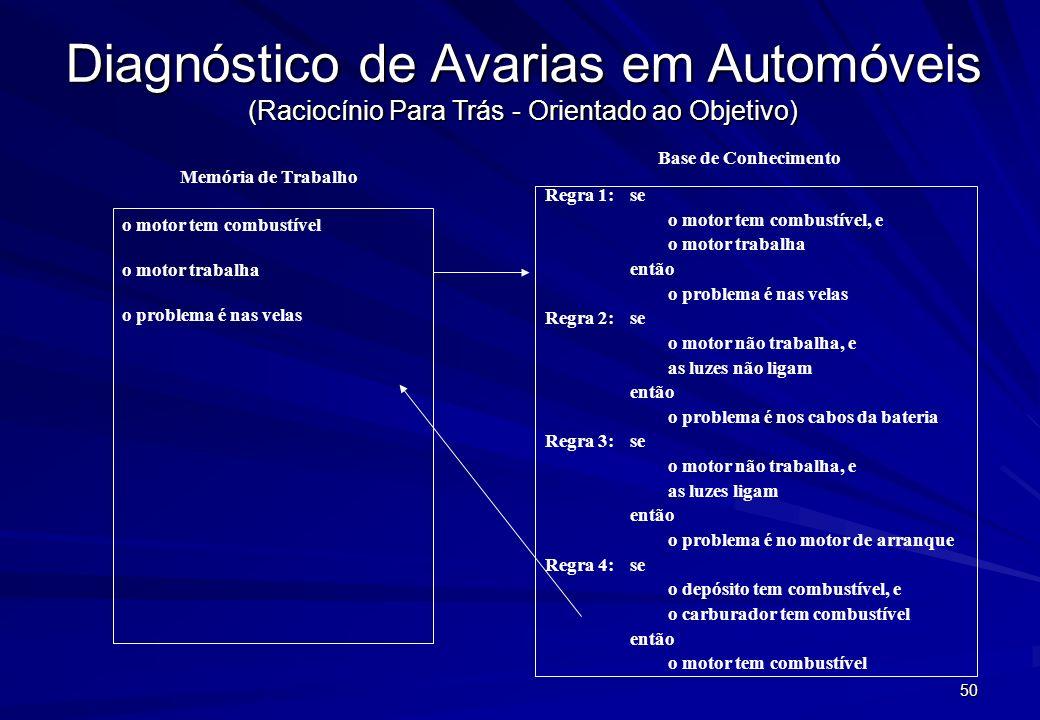 49 Diagnóstico de Avarias em Automóveis (Raciocínio Para Trás - Orientado ao Objetivo) Regra 1: se o motor tem combustível, e o motor trabalha então o