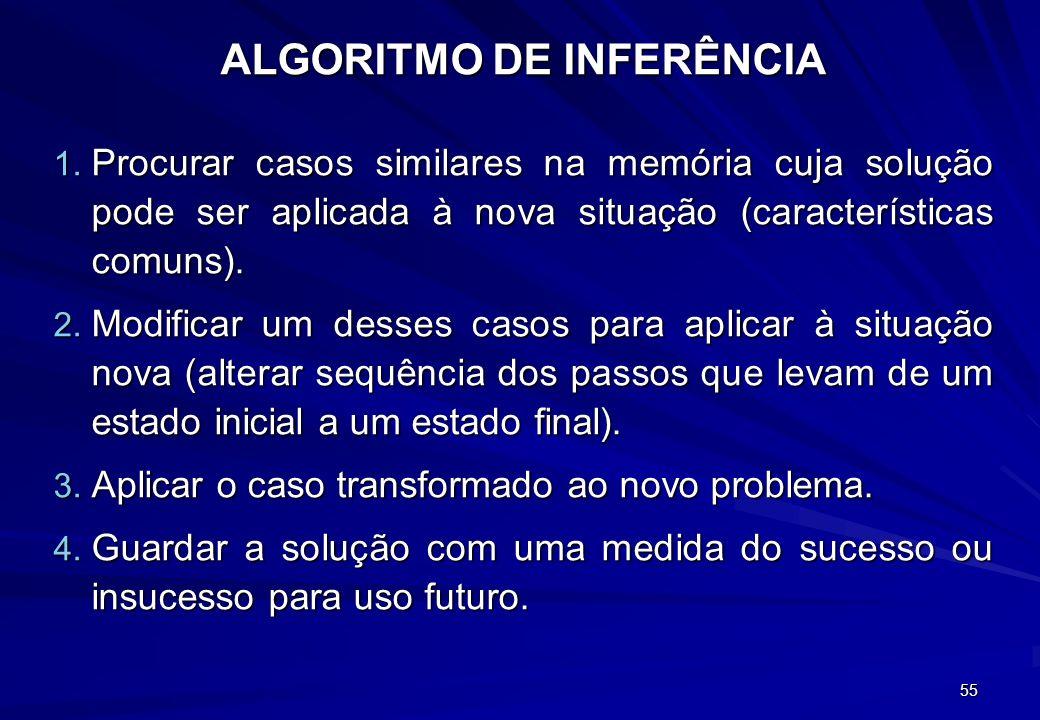 54 Raciocínio Baseado em Casos Regras heurísticas e modelos teóricos são dois tipos de informação que os peritos humanos utilizam para resolver proble