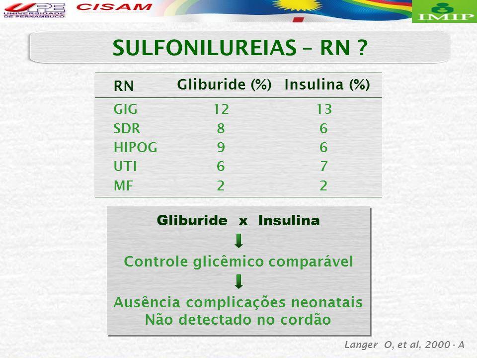 Gliburide x Insulina Controle glicêmico comparável Ausência complicações neonatais Não detectado no cordão Langer O, et al, 2000 - A RN GIG SDR HIPOG