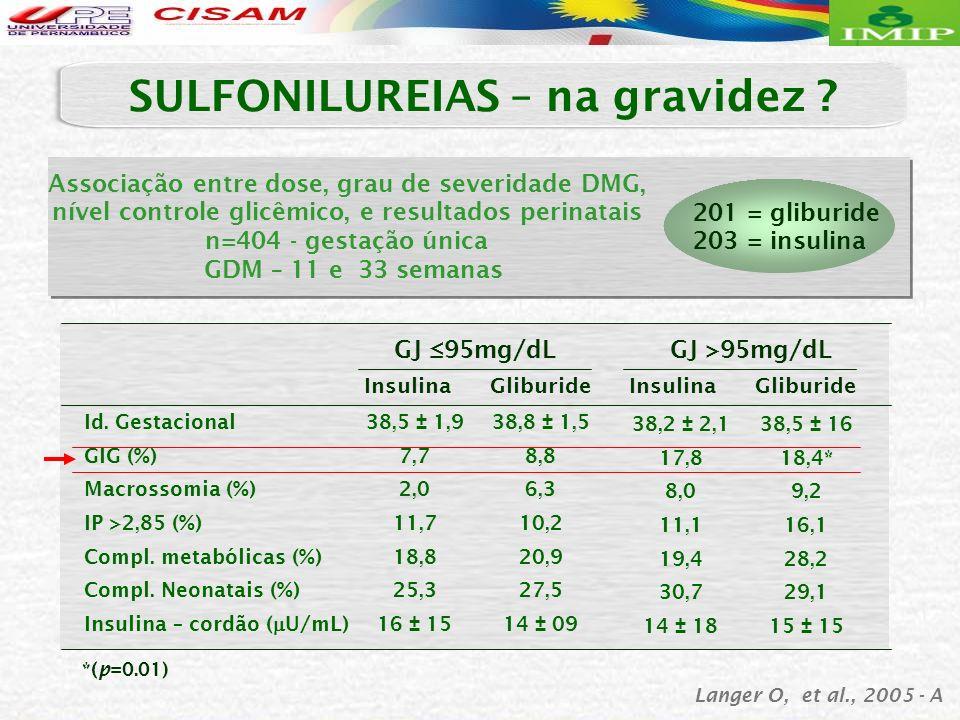 Langer O, et al., 2005 - A SULFONILUREIAS – na gravidez ? 201 = gliburide 203 = insulina Associação entre dose, grau de severidade DMG, nível controle