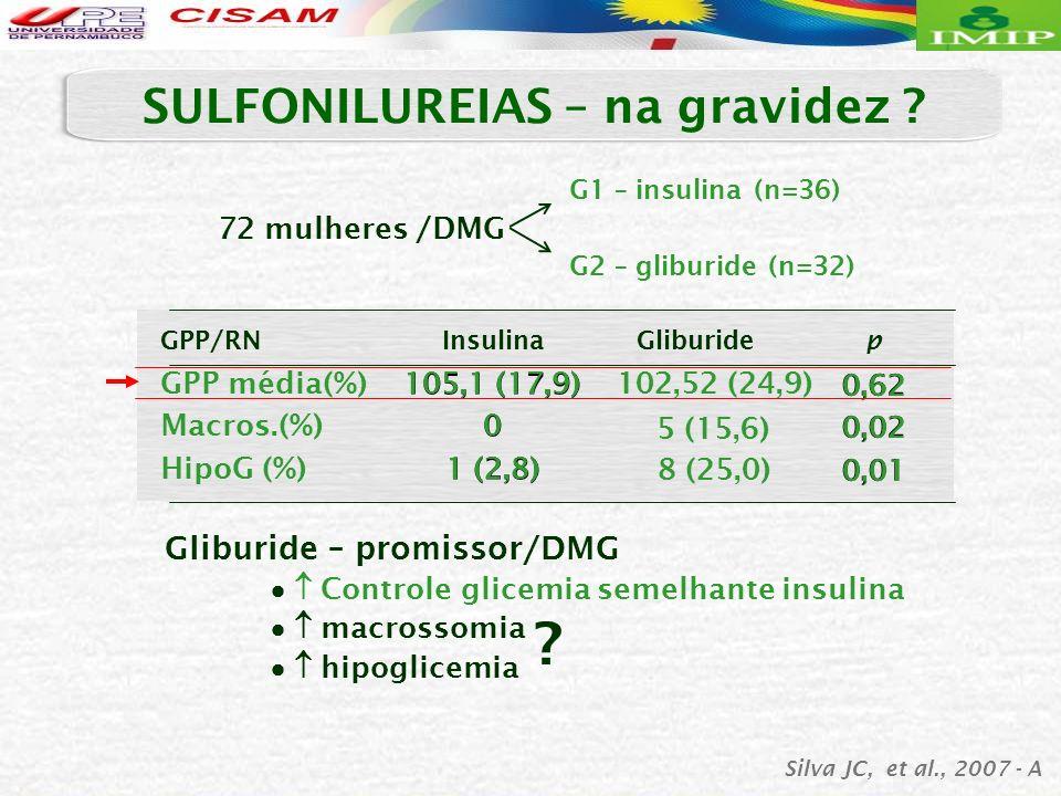 Gliburide – promissor/DMG Controle glicemia semelhante insulina macrossomia hipoglicemia Silva JC, et al., 2007 - A ? GPP média(%) Macros.(%) HipoG (%