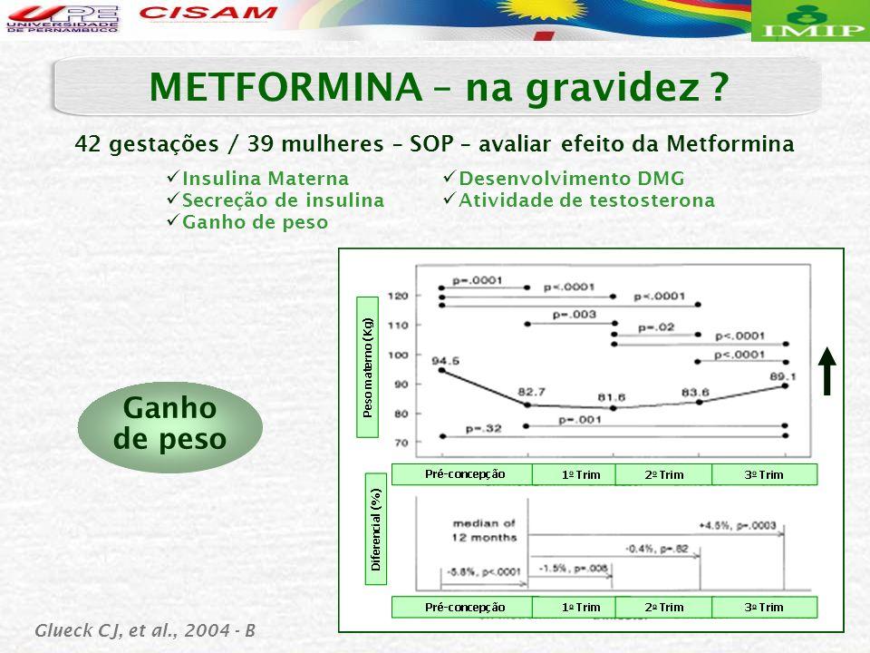 Glueck CJ, et al., 2004 - B 42 gestações / 39 mulheres – SOP – avaliar efeito da Metformina Ganho de peso METFORMINA – na gravidez ? Insulina Materna