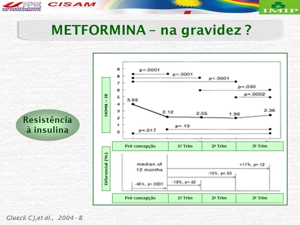 HOMA – IR Diferencial (%) Glueck CJ,et al., 2004 - B METFORMINA – na gravidez ? Resistência à insulina Pré-concepção1 o Trim2 o Trim3 o Trim Pré-conce
